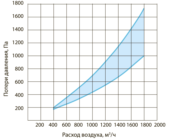 Аэродинамические характеристики ВУ-160