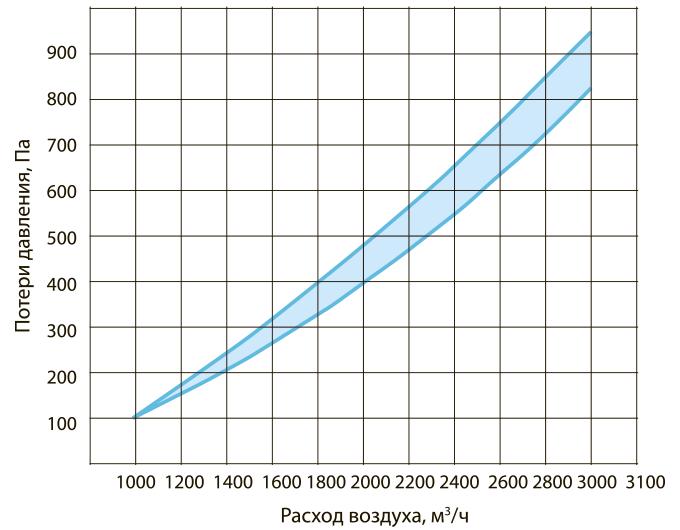Аэродинамические характеристики ВУ-200